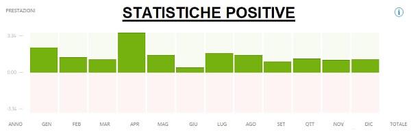 etoro statistiche positive