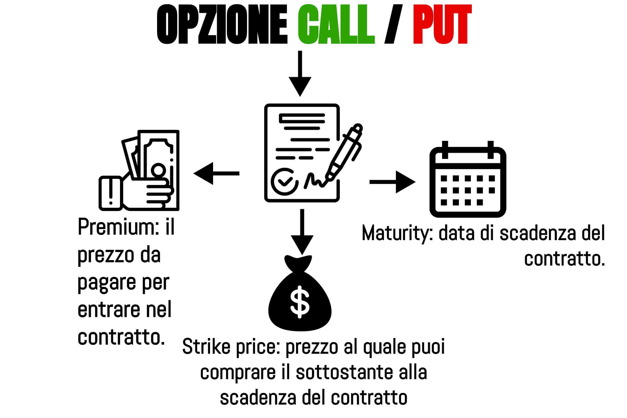 opzioni call-put