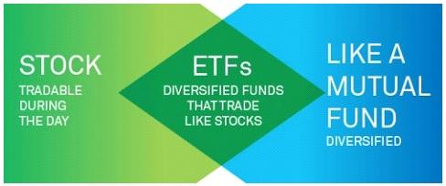 investire etf