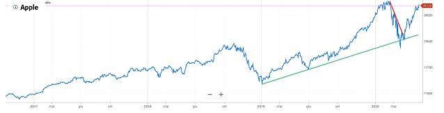 Impara il trading binario