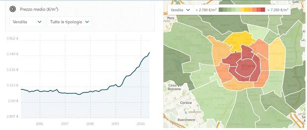 mercato immobiliare milanese