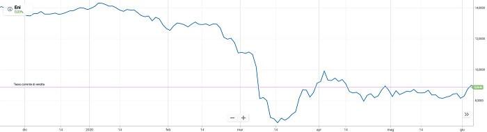 titoli legati al petrolio plus500