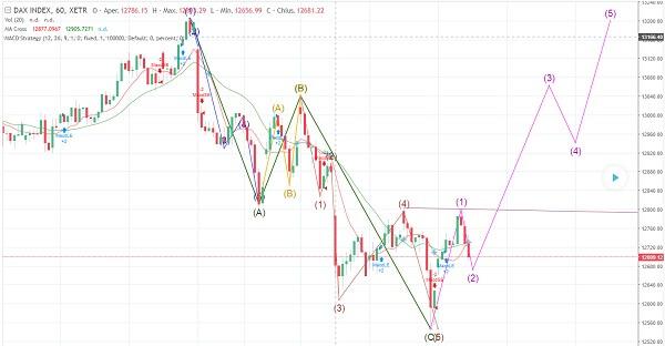 analisi tenica fare trading