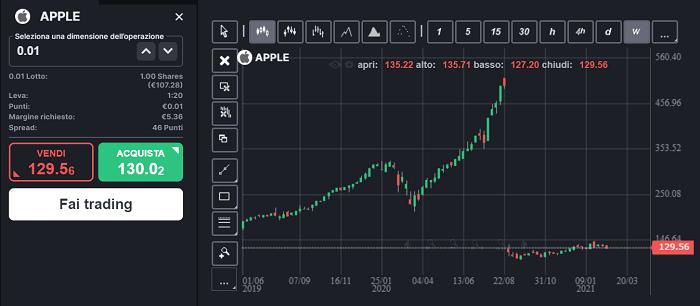 come investire duecento euro su apple